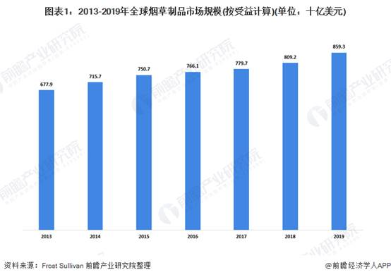 图表1:2013-2019年全球烟草制品市场规模(按受益计算)(单位:十亿美元)