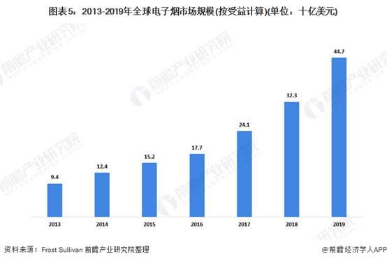 图表5:2013-2019年全球电子烟市场规模(按受益计算)(单位:十亿美元)
