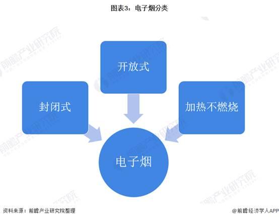 图表3:电子烟分类