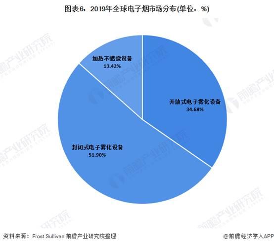 图表6:2019年全球电子烟市场分布(单位:%)